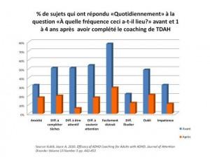 Coaching et TDAH