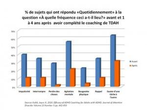 le coaching et le TDAH
